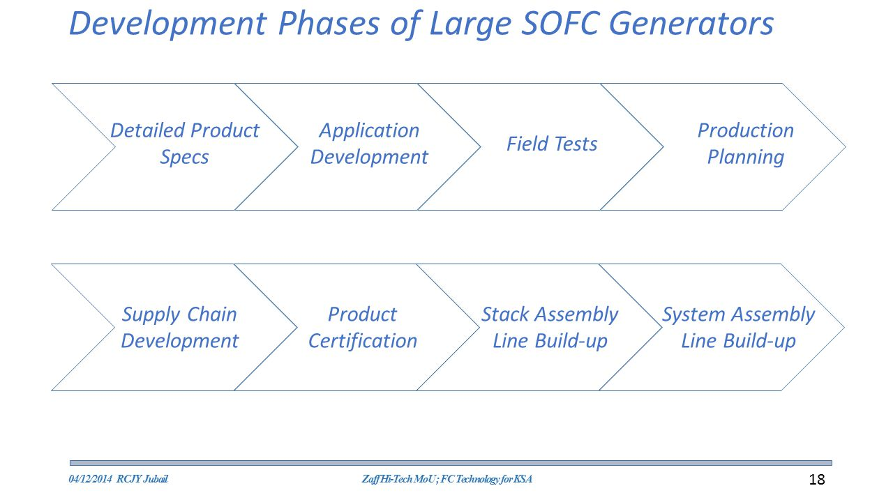 Development Phases of Large SOFC Generators