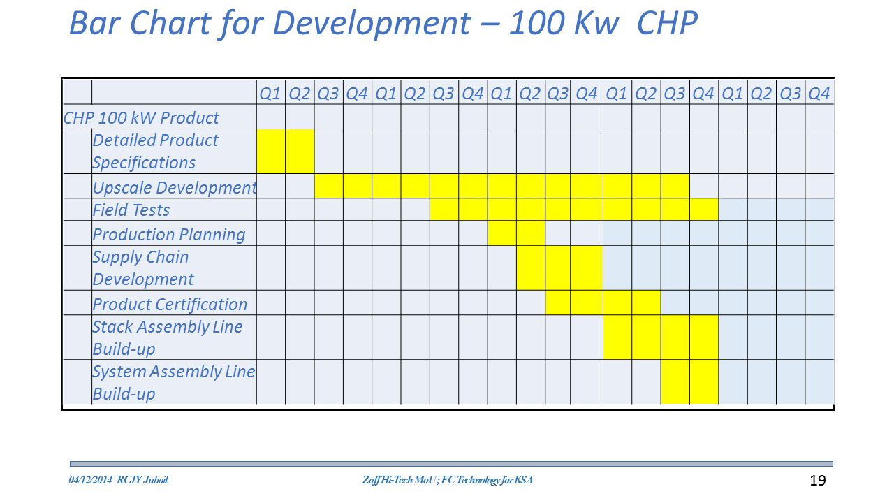 Bar Chart for Development – 100 Kw CHP