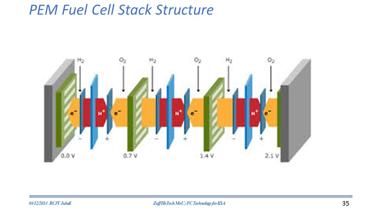 PEM Fuel Cell Stack Structure