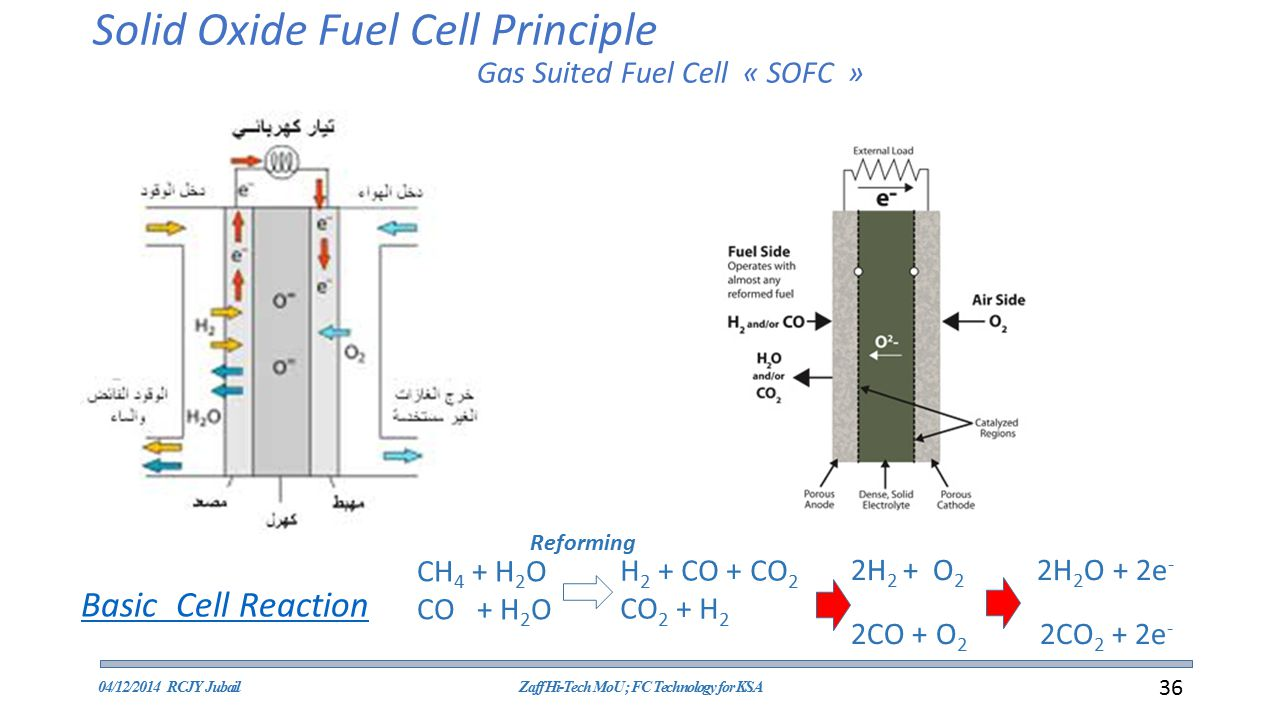 Solid Oxide Fuel Cell Principle Gas Suited Fuel Cell « SOFC »