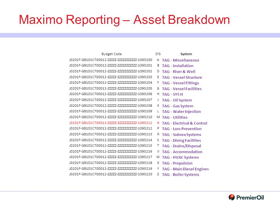 Maximo Reporting – Asset Breakdown