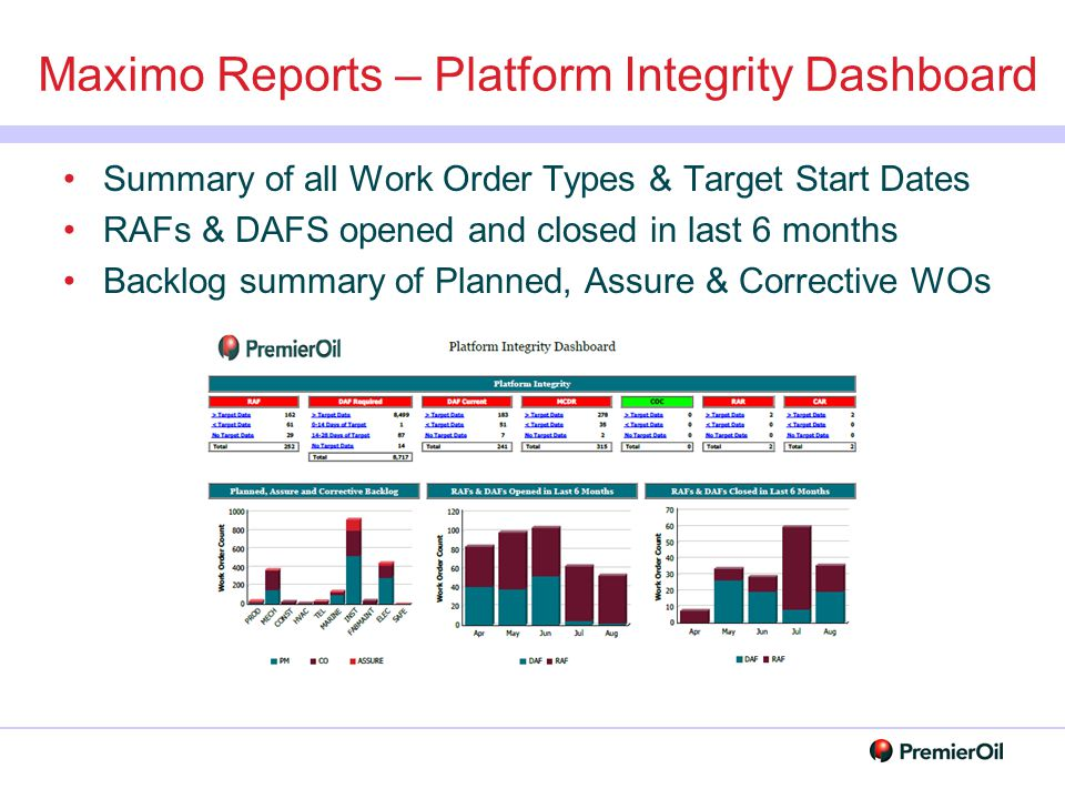 Maximo Reports – Platform Integrity Dashboard
