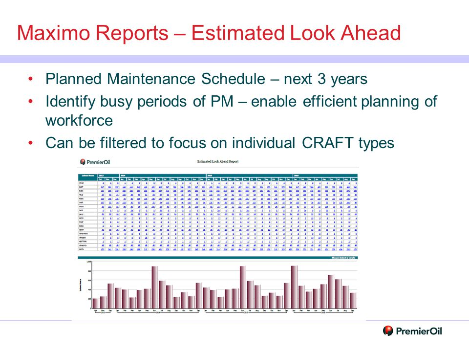 Maximo Reports – Estimated Look Ahead