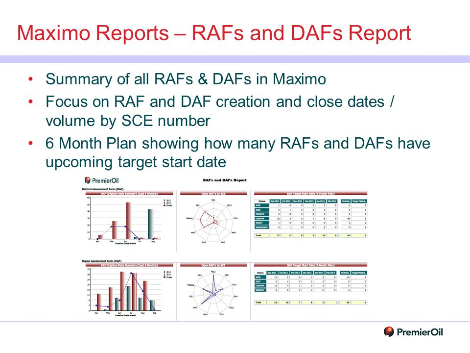 Maximo Reports – RAFs and DAFs Report