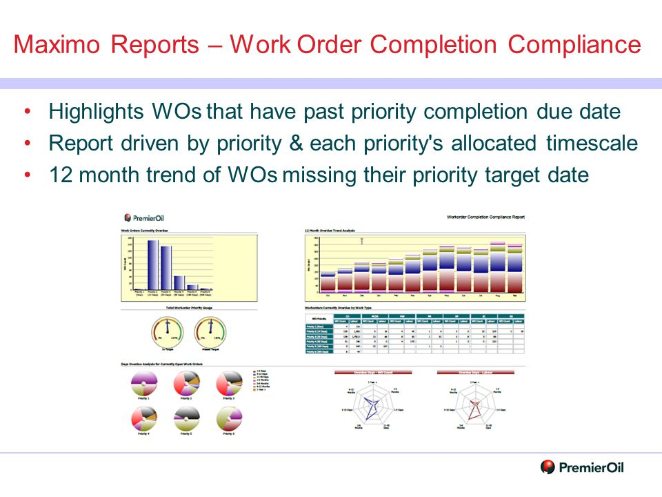 Maximo Reports – Work Order Completion Compliance