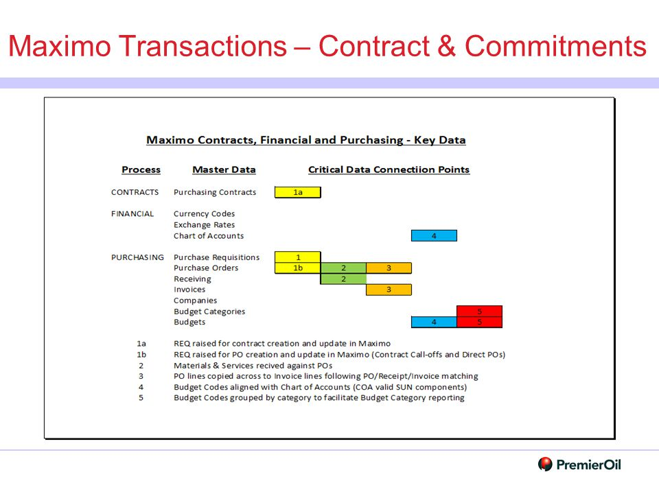 Maximo Transactions – Contract & Commitments