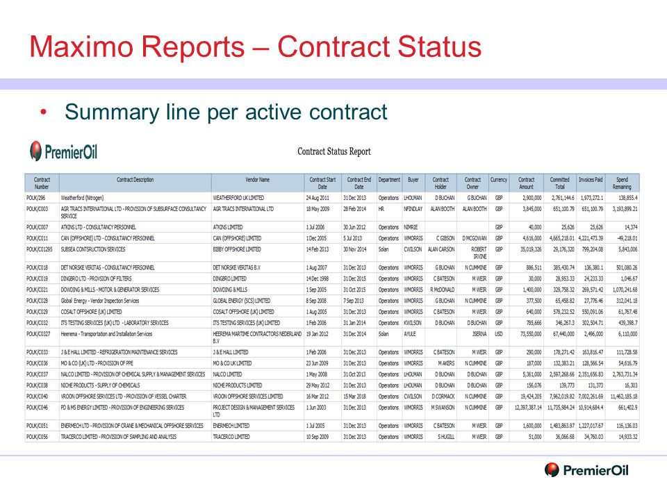 Maximo Reports – Contract Status