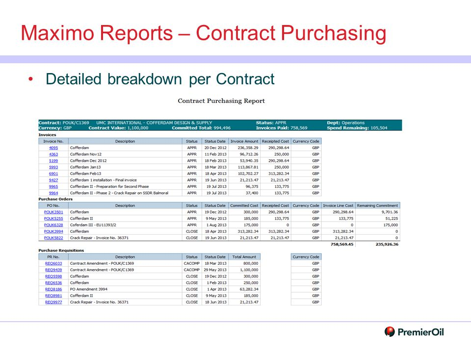 Maximo Reports – Contract Purchasing