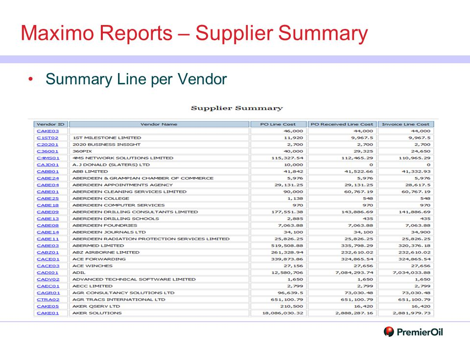 Maximo Reports – Supplier Summary