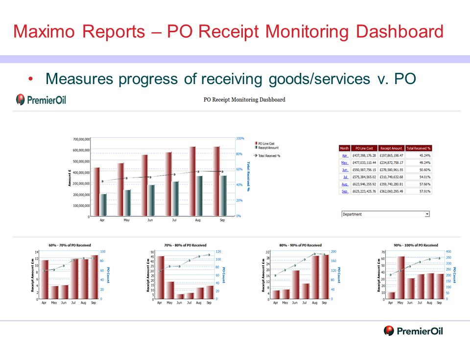 Maximo Reports – PO Receipt Monitoring Dashboard