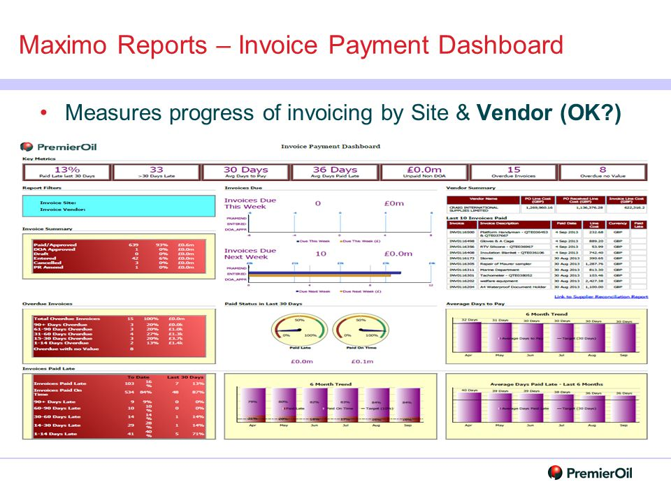 Maximo Reports – Invoice Payment Dashboard