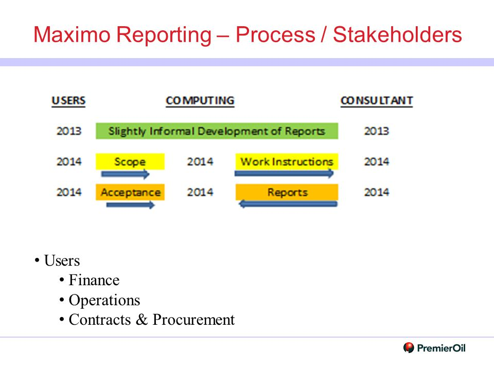 Maximo Reporting – Process / Stakeholders