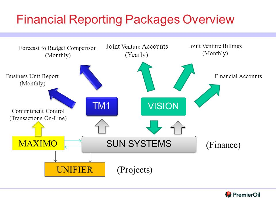 Financial Reporting Packages Overview
