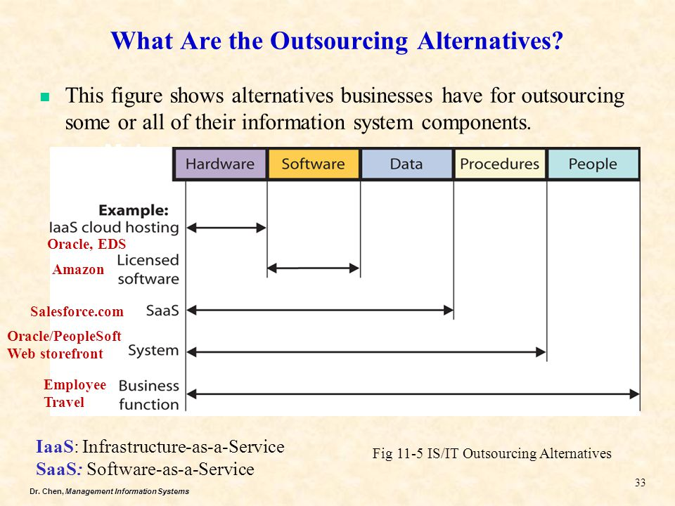 What Are the Outsourcing Alternatives