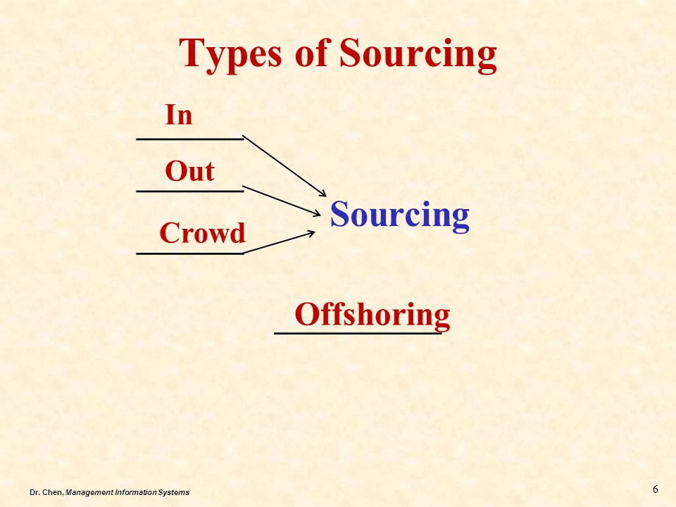 Types of Sourcing Sourcing Offshoring In _______ Out _______ Crowd