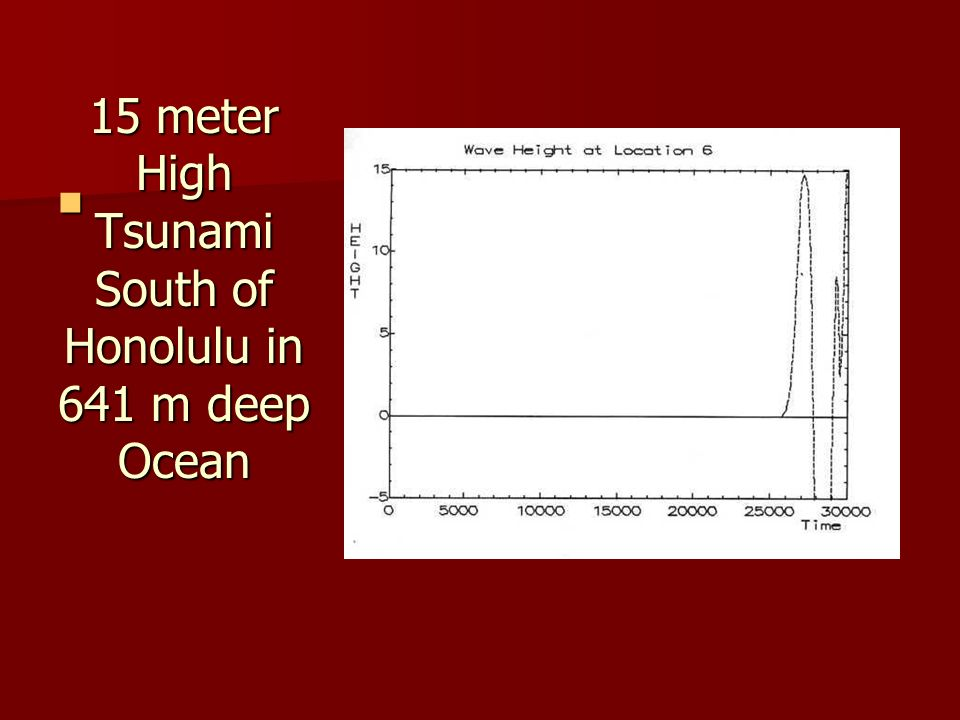15 meter High Tsunami South of Honolulu in 641 m deep Ocean