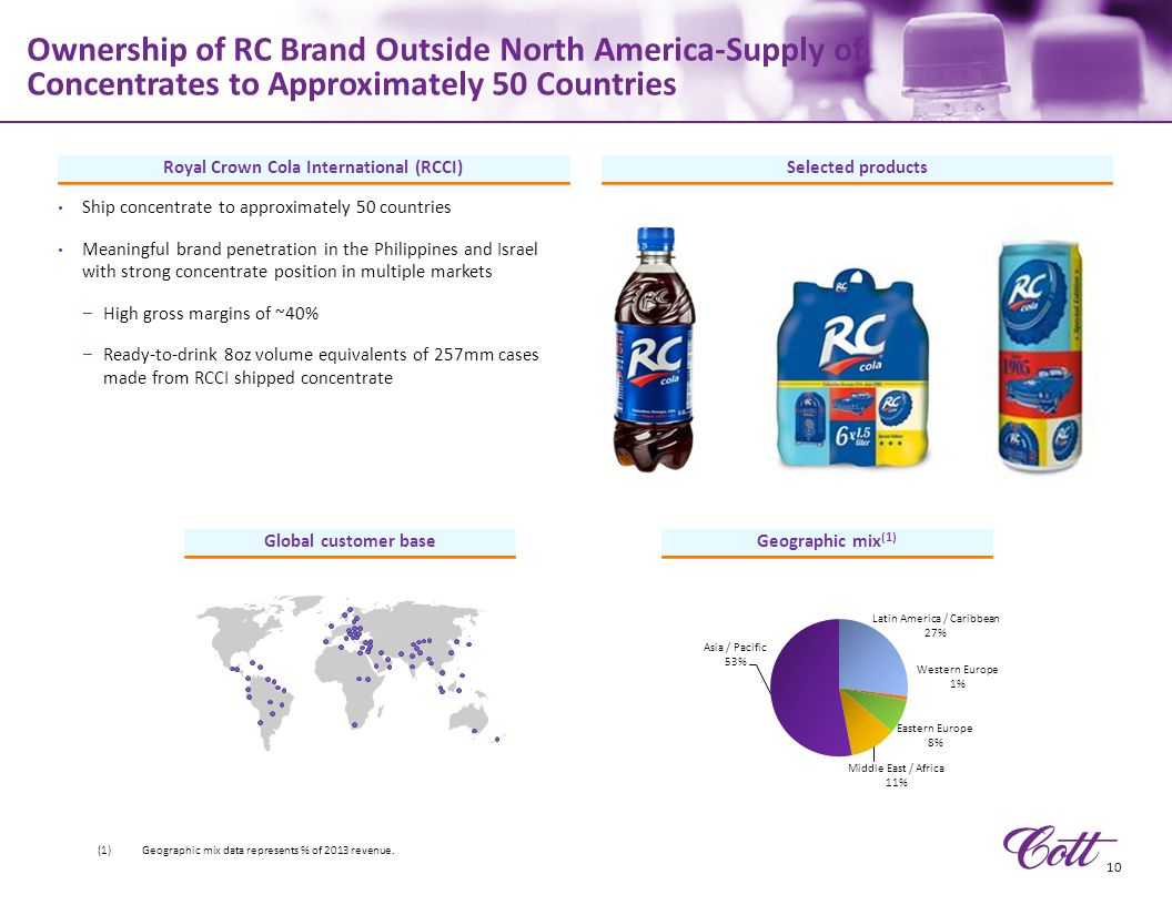 Royal Crown Cola International (RCCI)