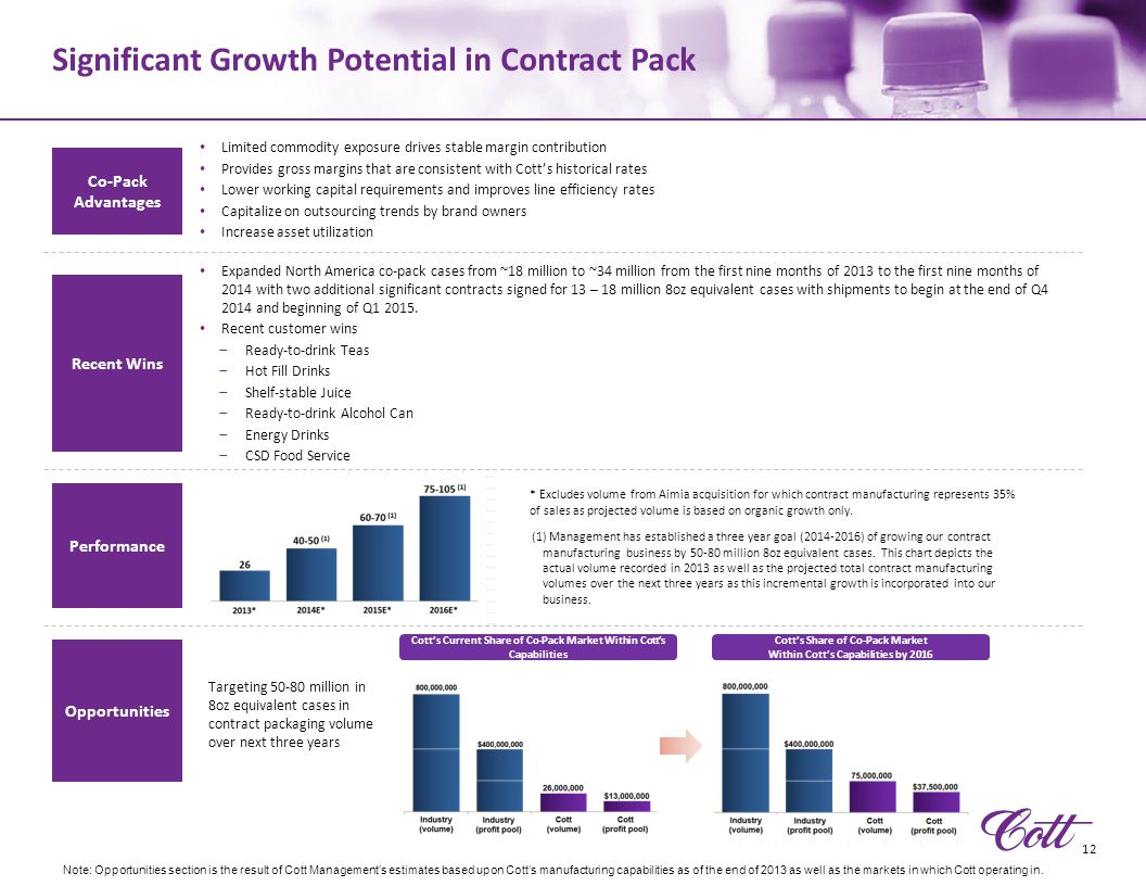 Significant Growth Potential in Contract Pack