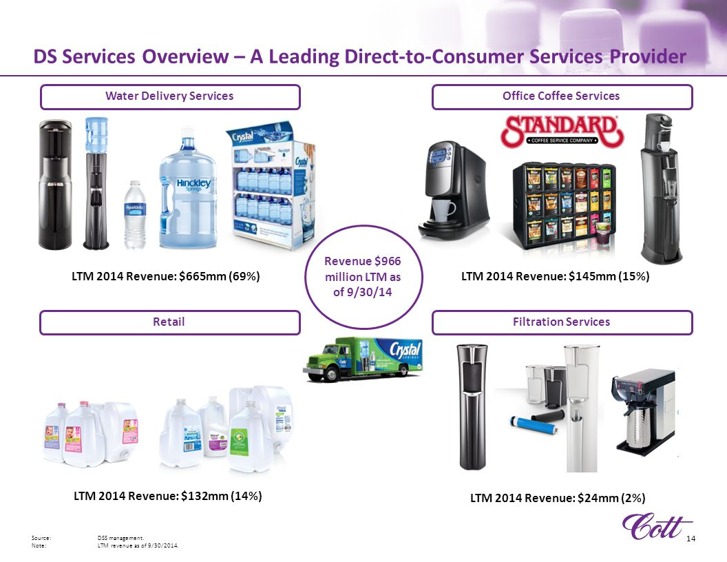 DS Services Overview – A Leading Direct-to-Consumer Services Provider