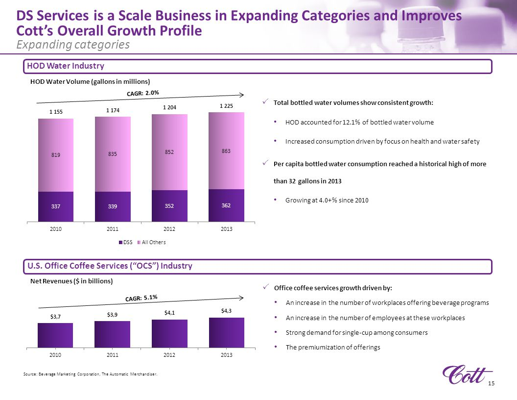 4/11/2017 7:27 AM DS Services is a Scale Business in Expanding Categories and Improves Cott's Overall Growth Profile.