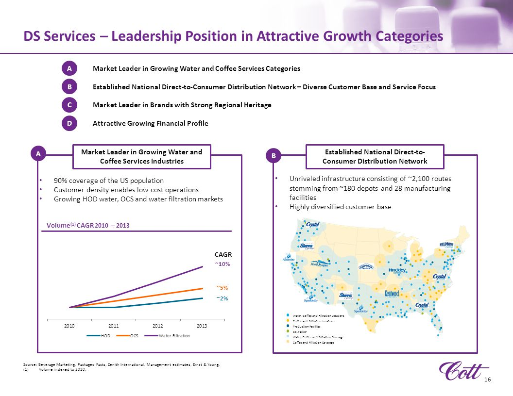 DS Services – Leadership Position in Attractive Growth Categories