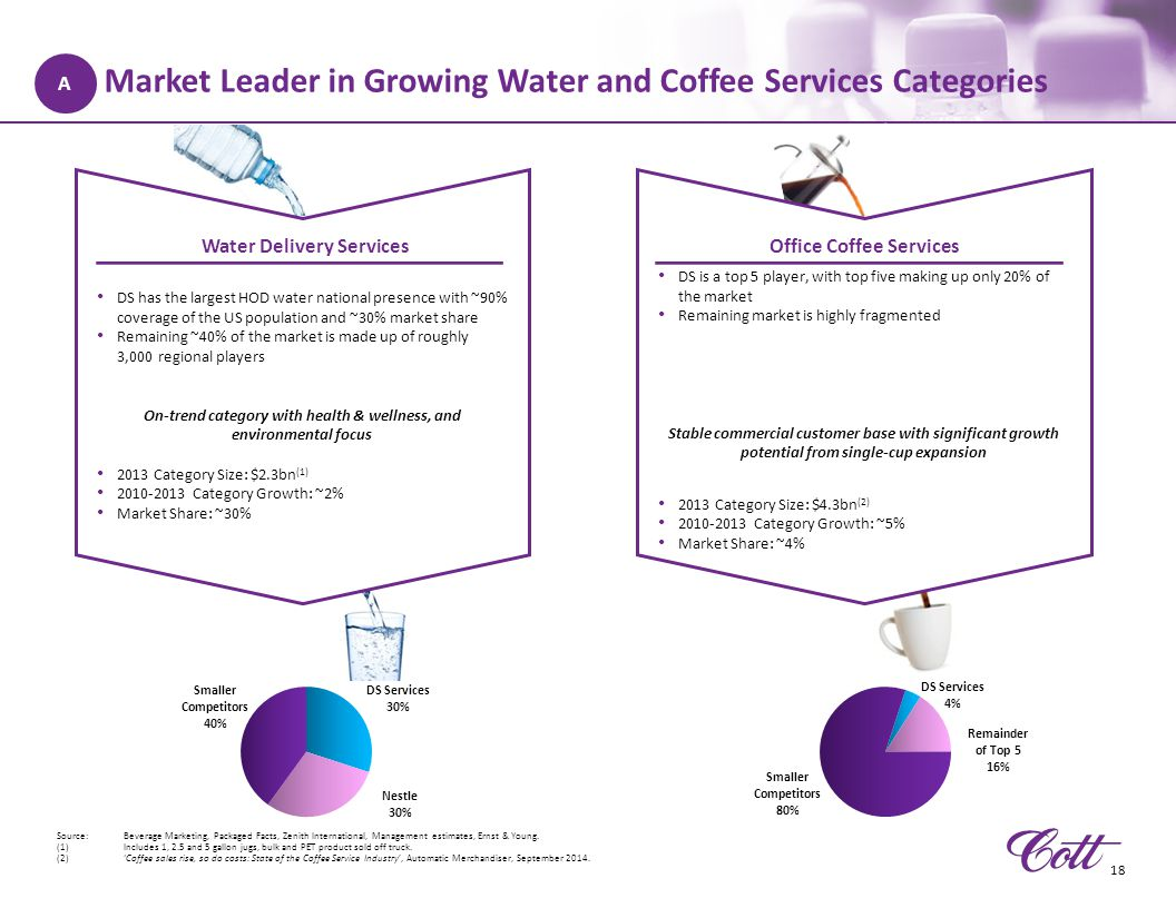 Market Leader in Growing Water and Coffee Services Categories