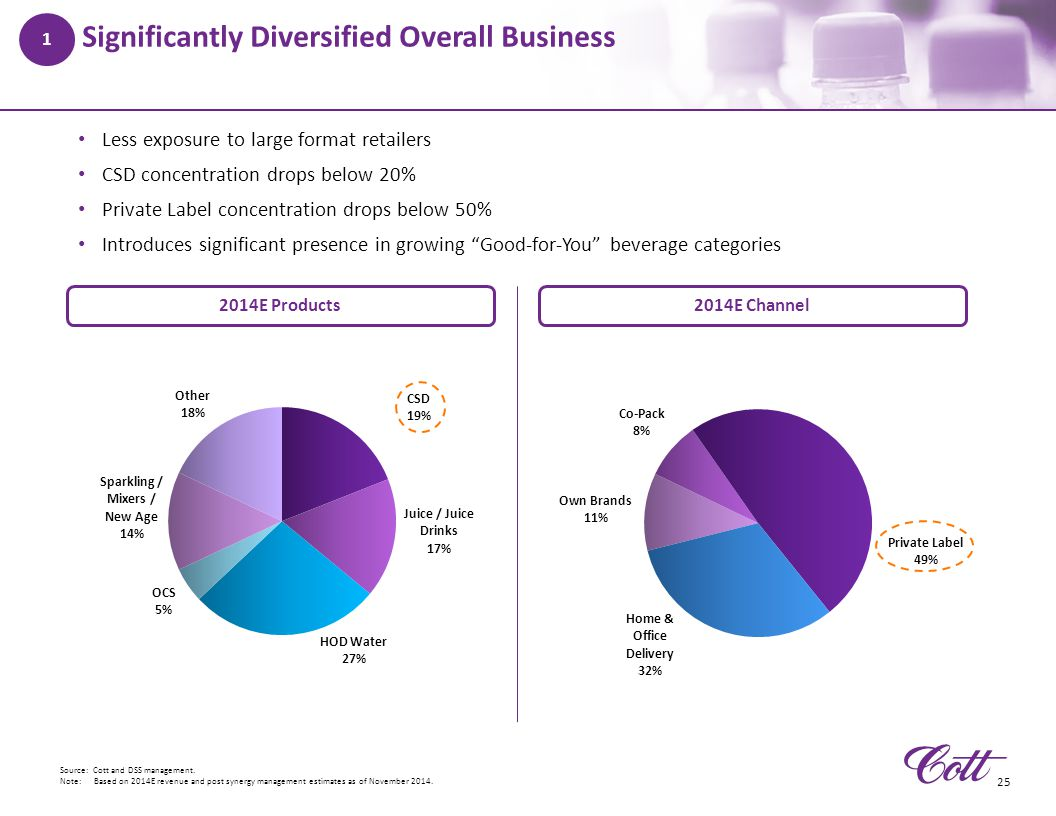 Significantly Diversified Overall Business