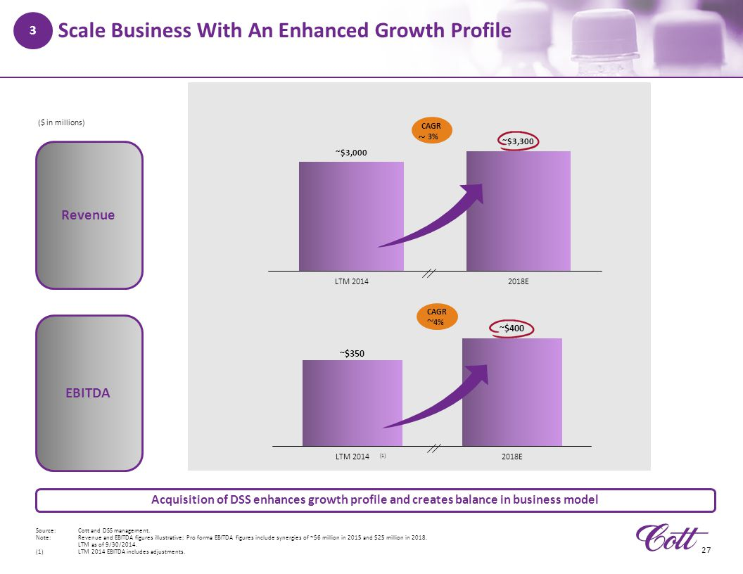 Scale Business With An Enhanced Growth Profile