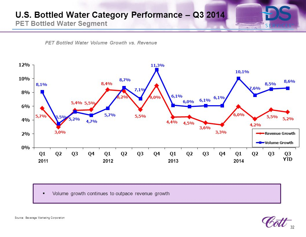 PET Bottled Water Volume Growth vs. Revenue
