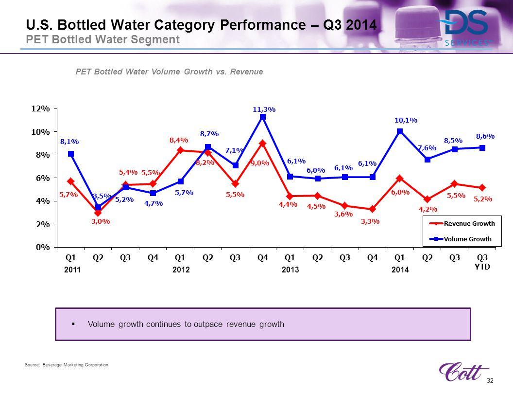 PET Bottled Water Volume Growth vs. Revenue
