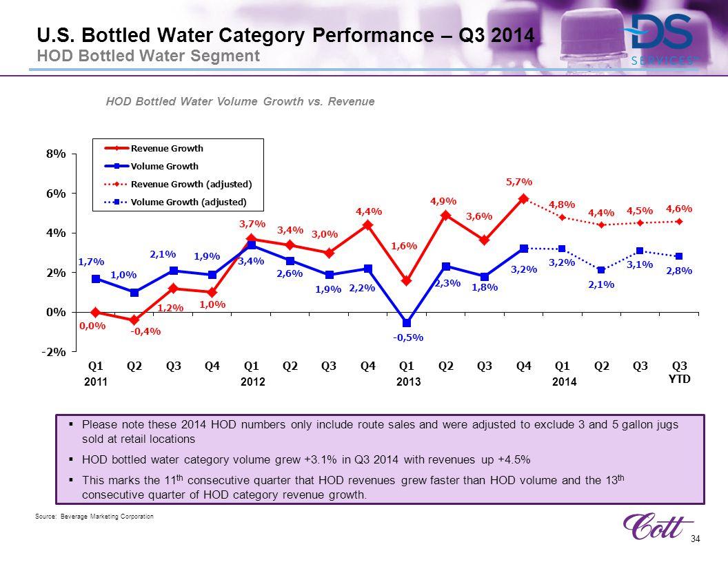 HOD Bottled Water Volume Growth vs. Revenue