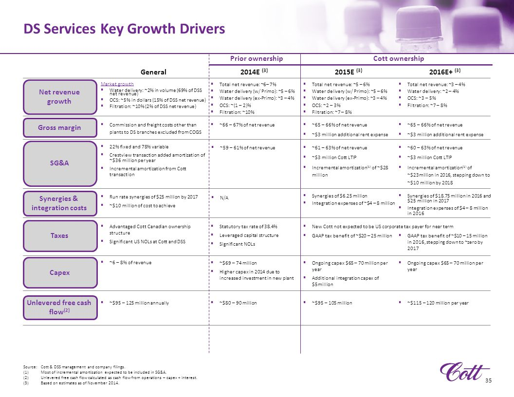 DS Services Key Growth Drivers