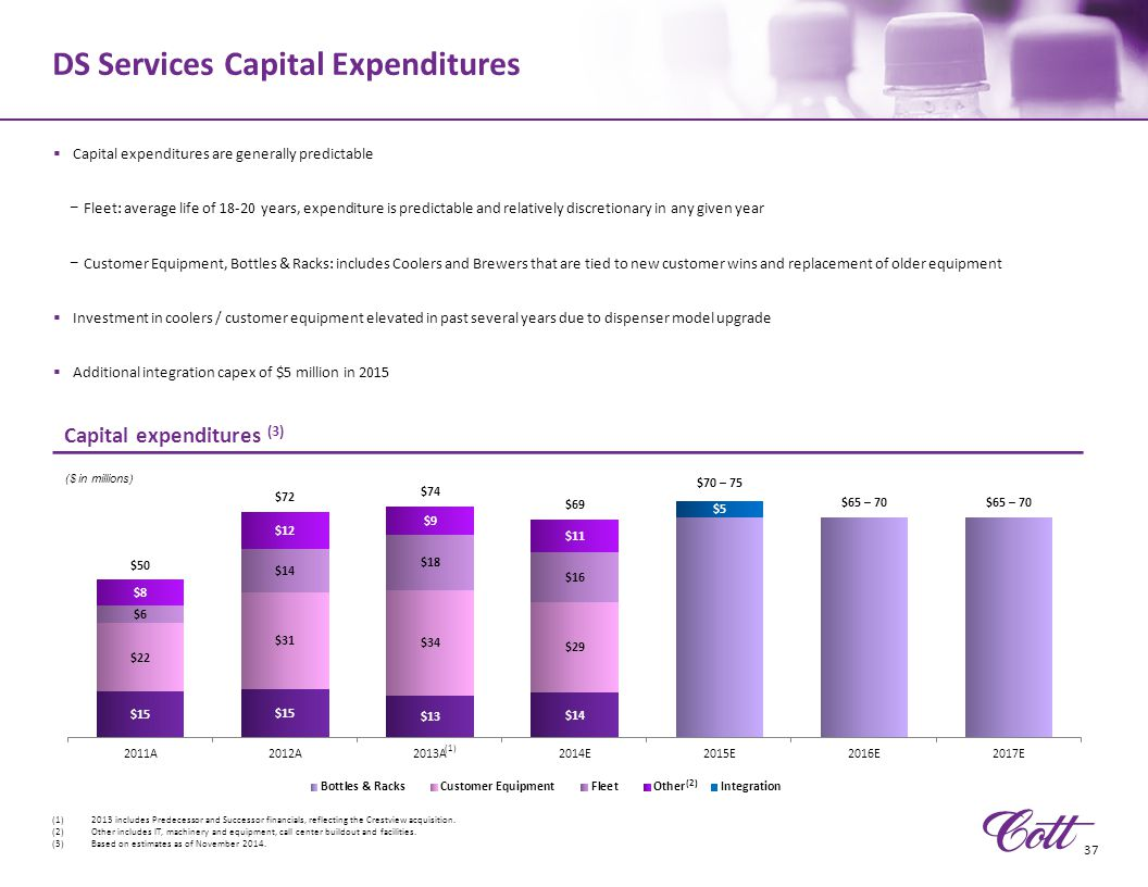 DS Services Capital Expenditures