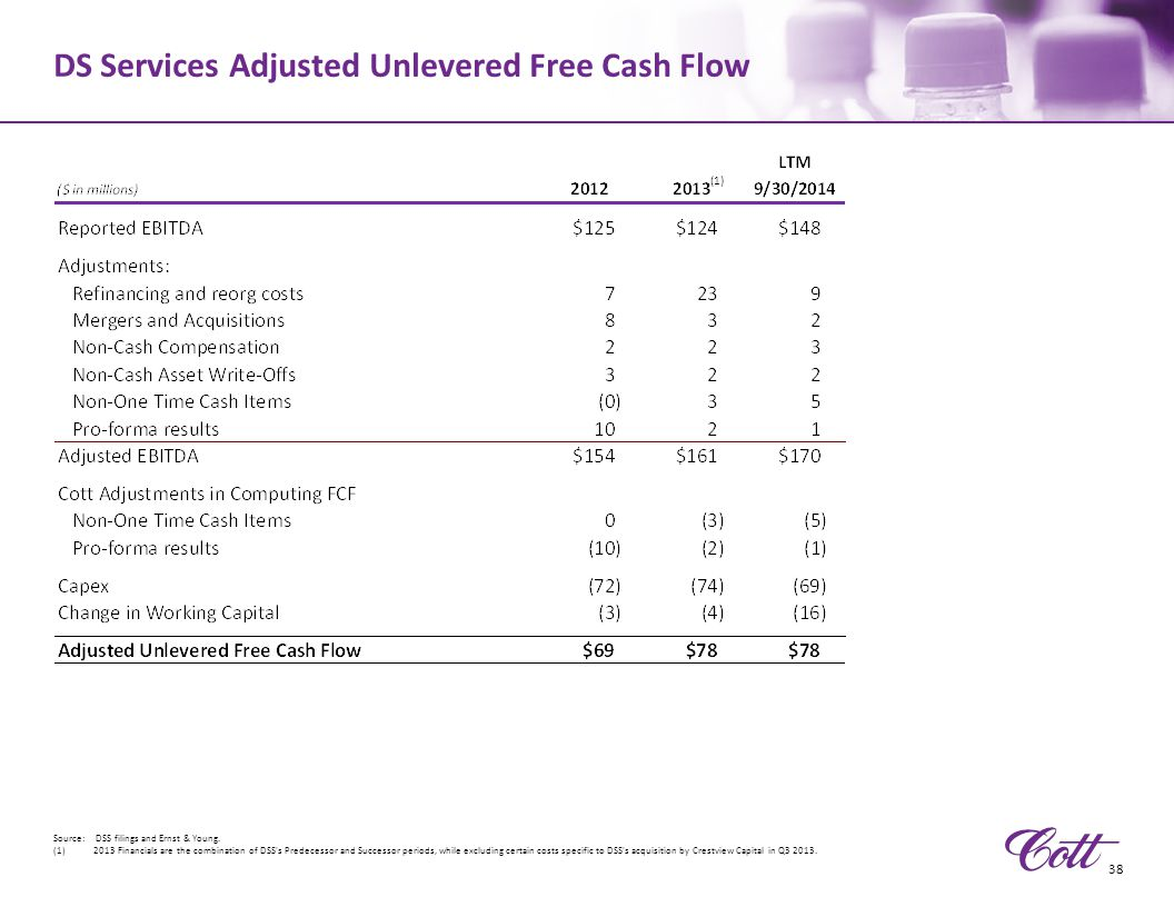 DS Services Adjusted Unlevered Free Cash Flow