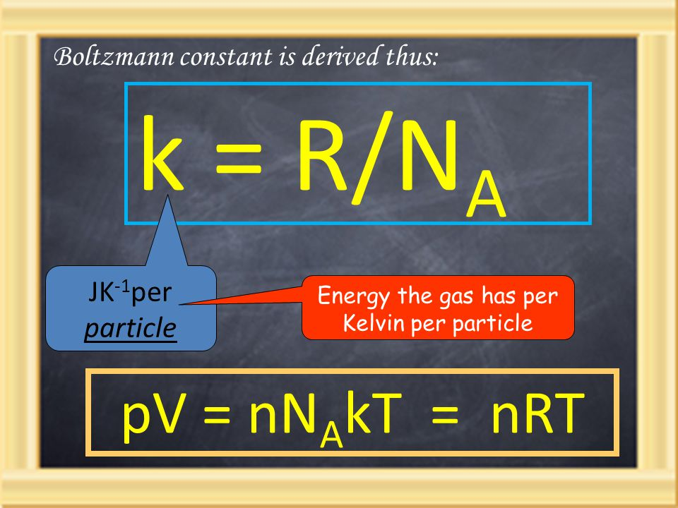 Energy the gas has per Kelvin per particle