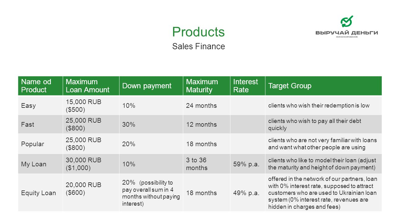 Products Sales Finance Name od Product Maximum Loan Amount