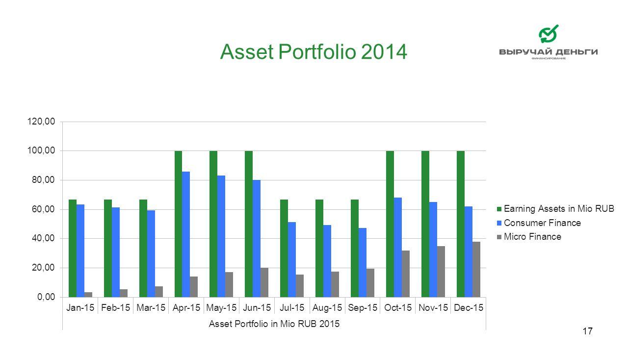 Asset Portfolio 2014 17