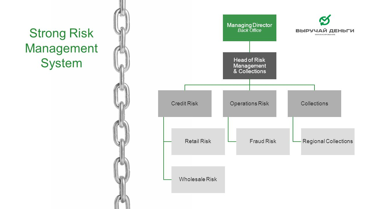 Strong Risk Management System