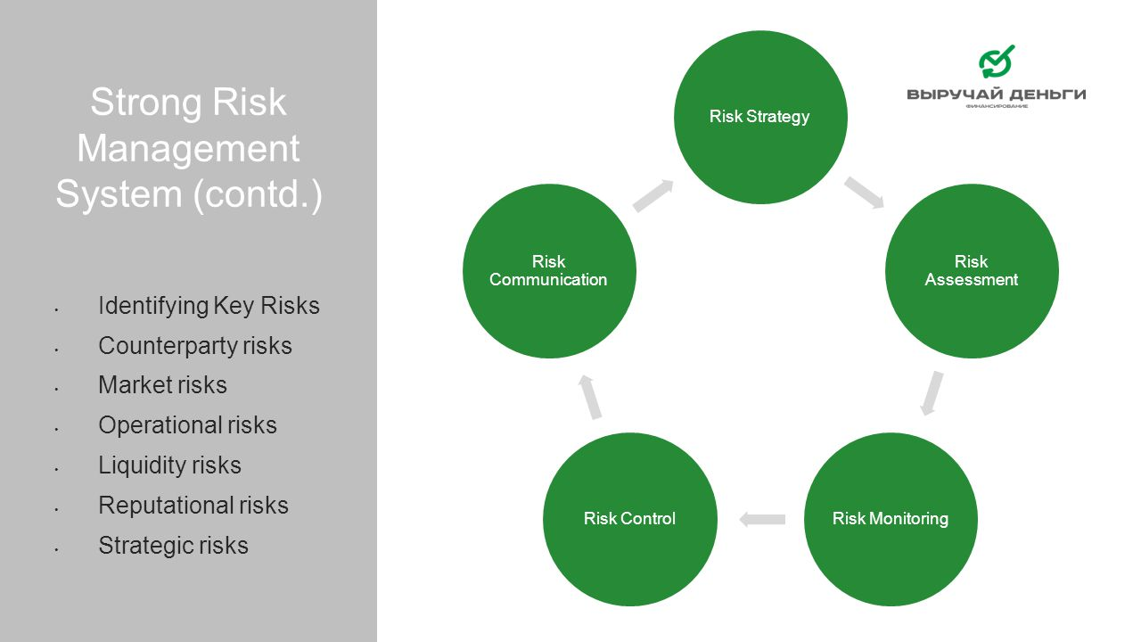 Strong Risk Management System (contd.)