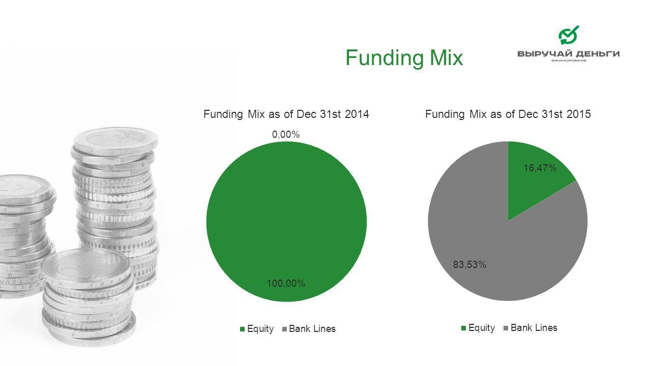 Funding Mix
