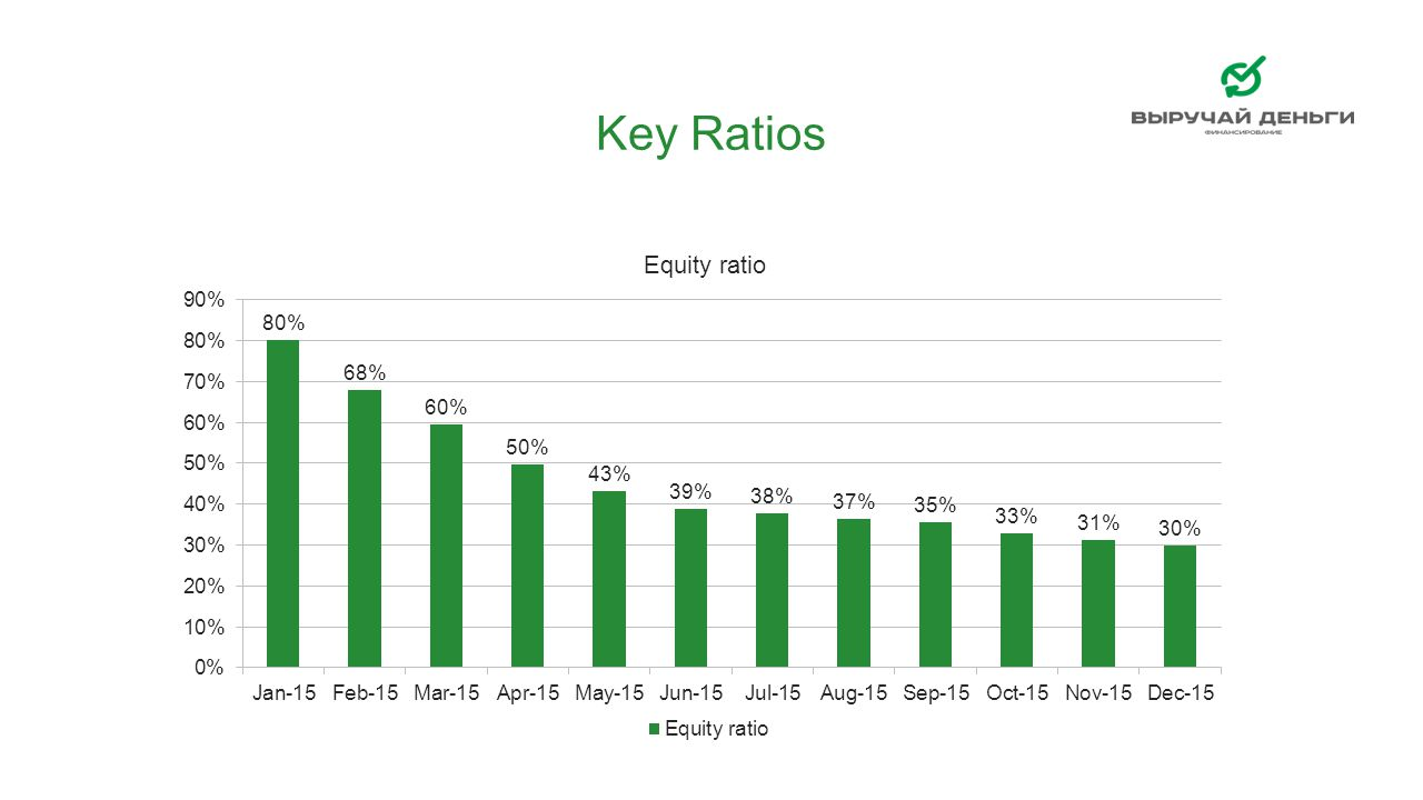 Key Ratios