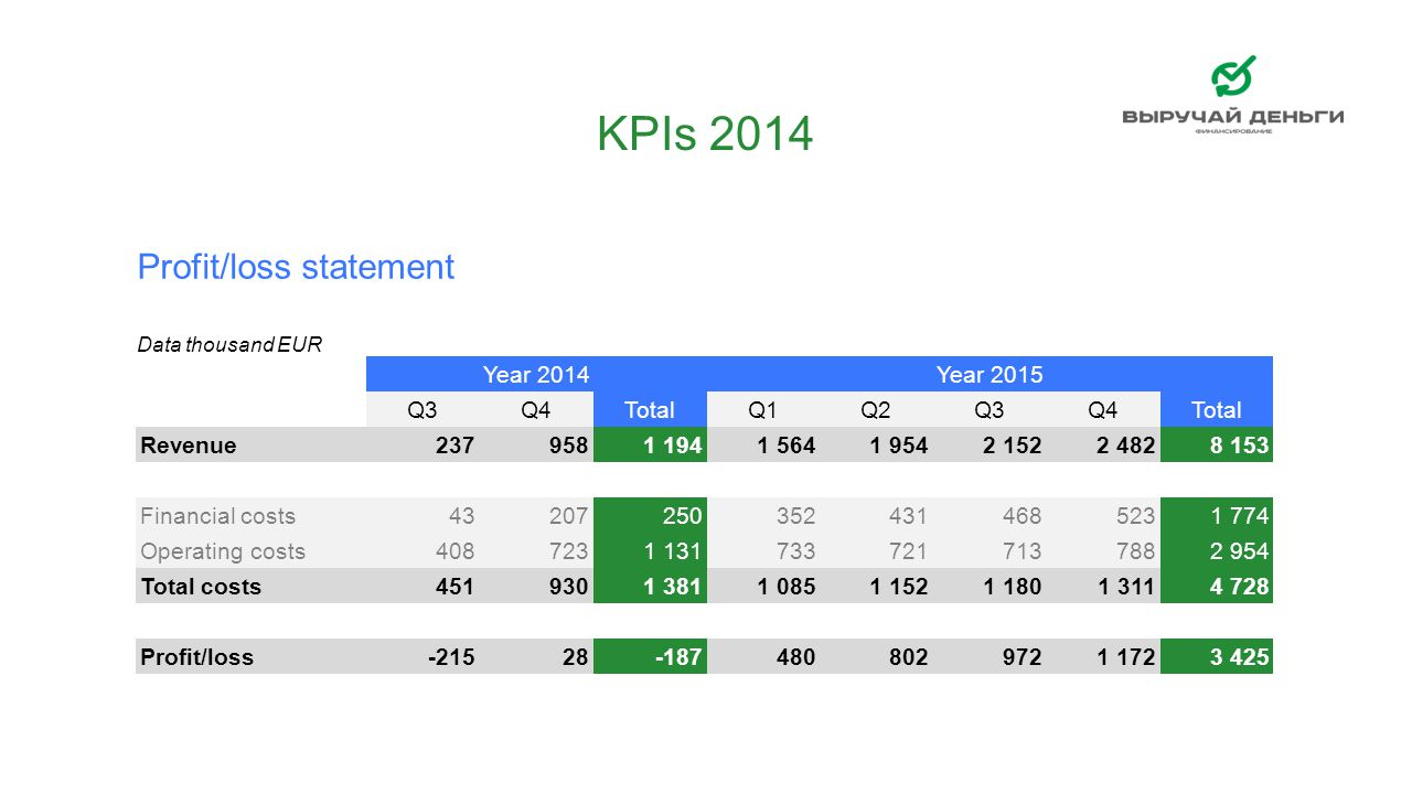 KPIs 2014 Profit/loss statement RUB/EUR 49,49 Year 2014 Year 2015 Q3