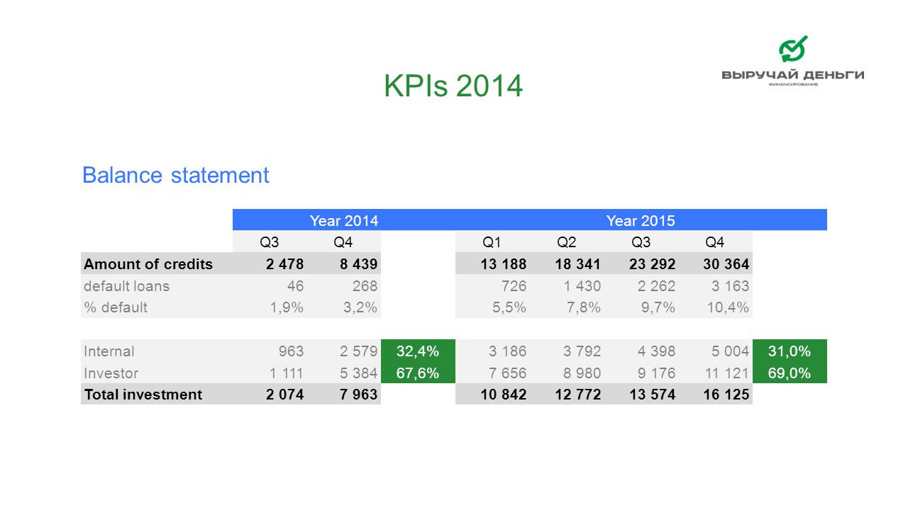 KPIs 2014 Balance statement Year 2014 Year 2015 Q3 Q4 Q1 Q2