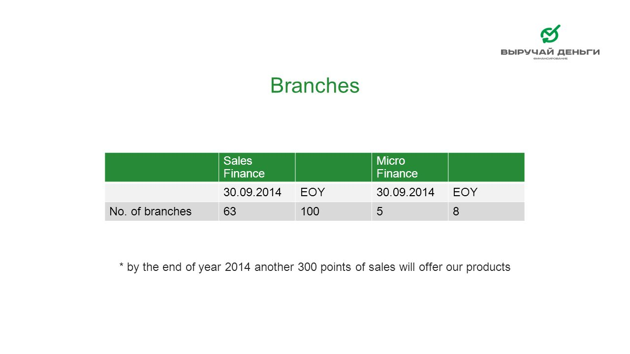 Branches Sales Finance Micro Finance 30.09.2014 EOY No. of branches 63