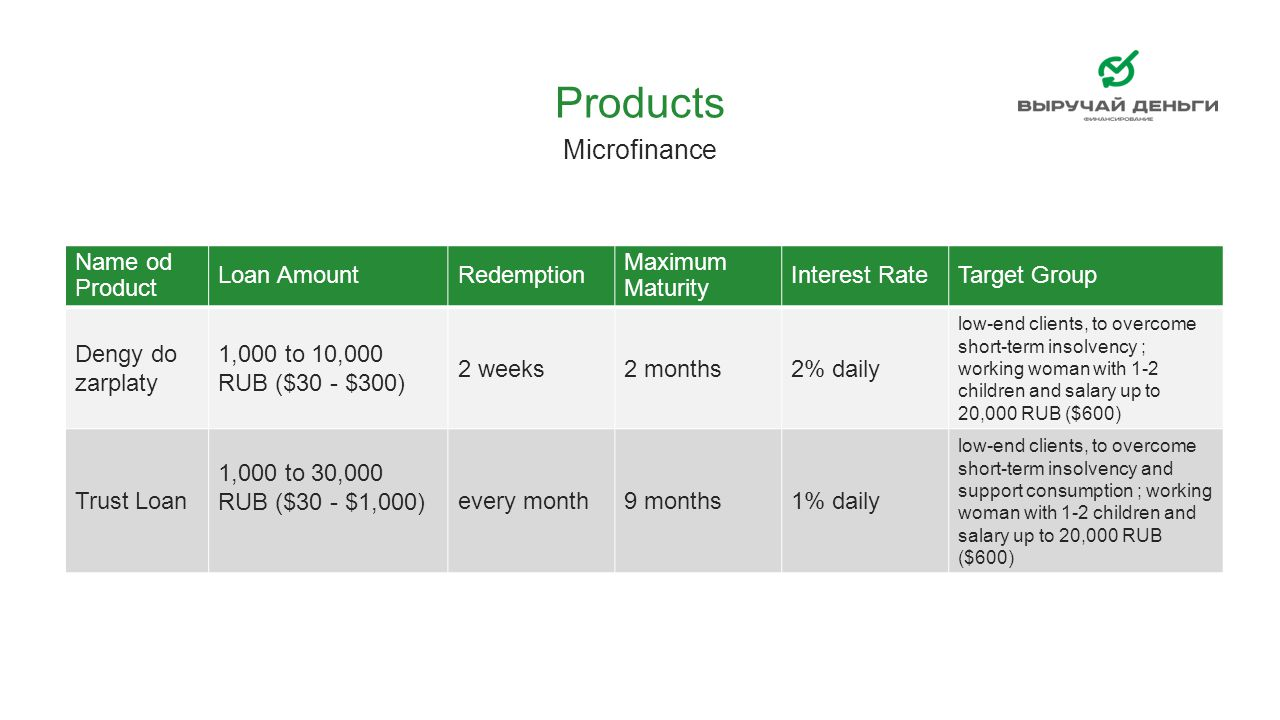 Products Microfinance Name od Product Loan Amount Redemption