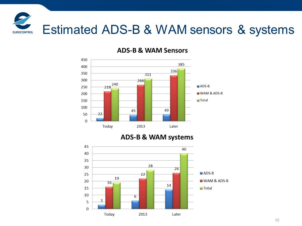 Estimated ADS-B & WAM sensors & systems