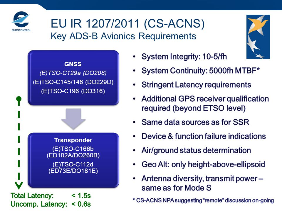EU IR 1207/2011 (CS-ACNS) Key ADS-B Avionics Requirements