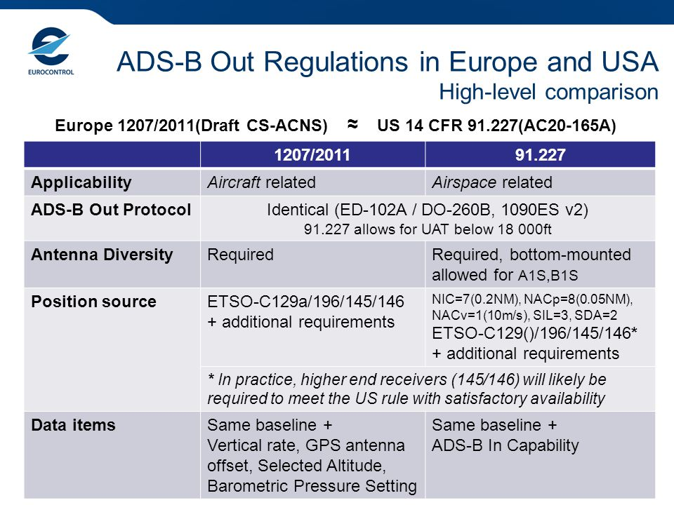 ADS-B Out Regulations in Europe and USA High-level comparison