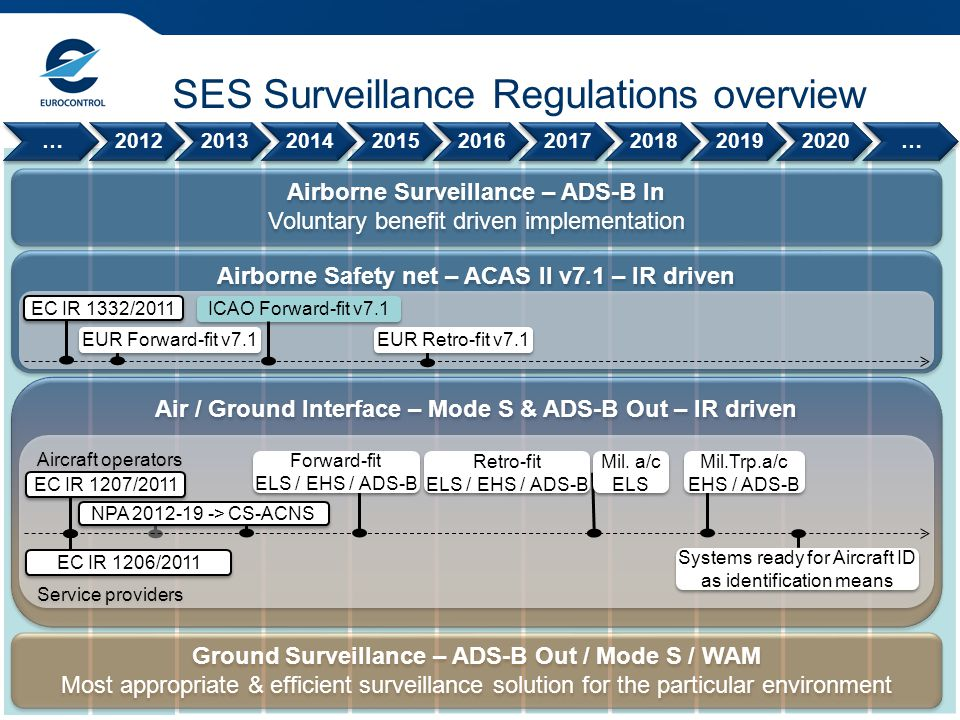 SES Surveillance Regulations overview
