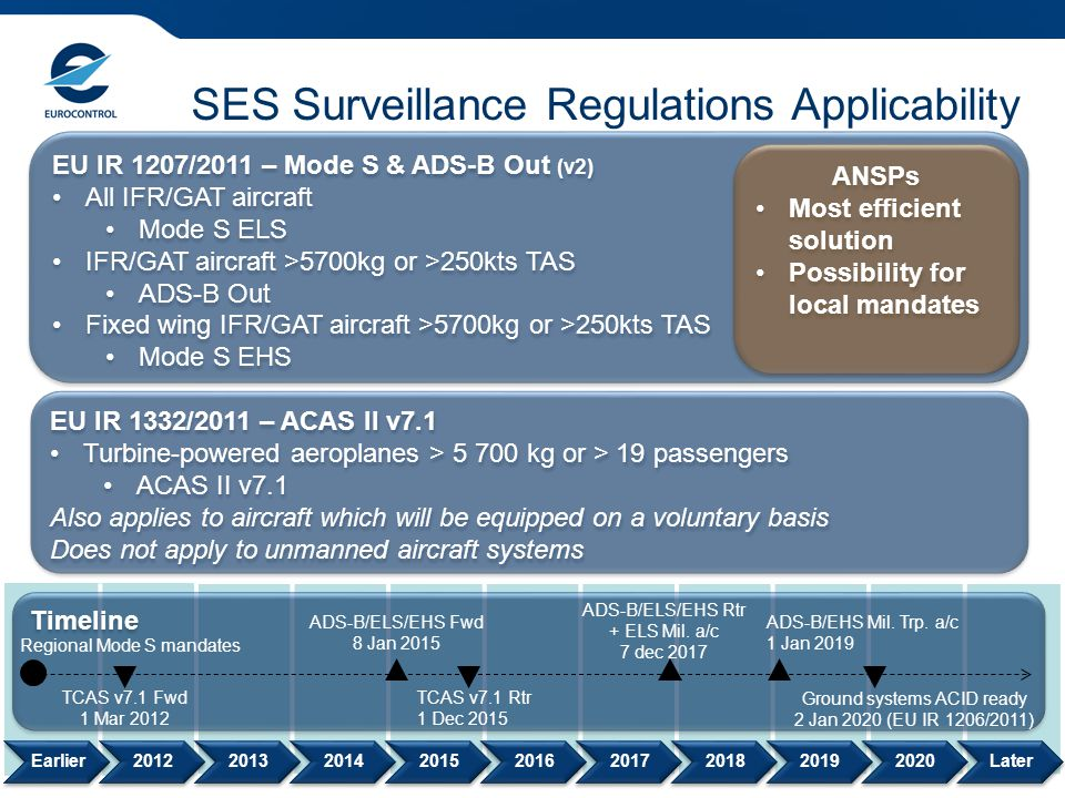 SES Surveillance Regulations Applicability